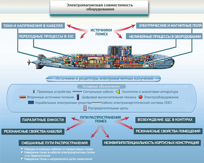 Электромагнитная совместимость: области практического применения, нормы