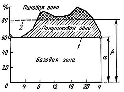 Электрические нагрузки: характеристики, графики, зависимости