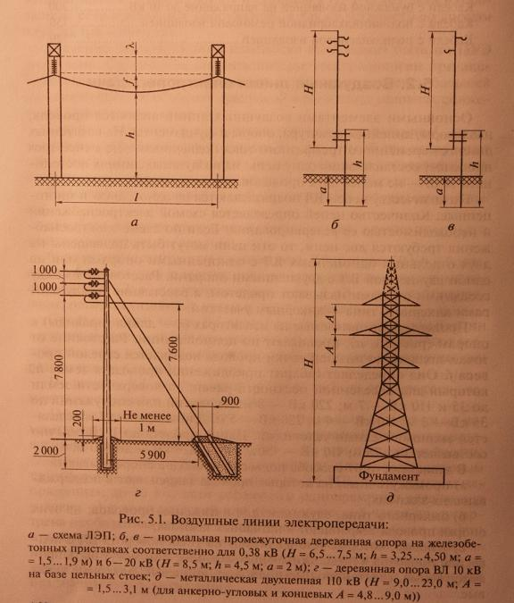 Воздушные линии электропередачи ЛЭП: конструкция, разновидности, параметры