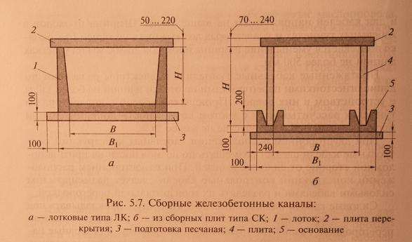 Правила прокладки кабелей в кабельных сооружениях