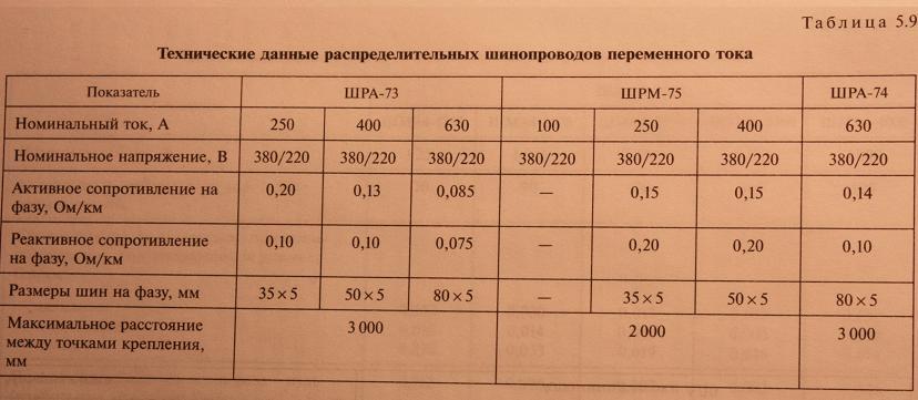 таблица параметров шинопроводов