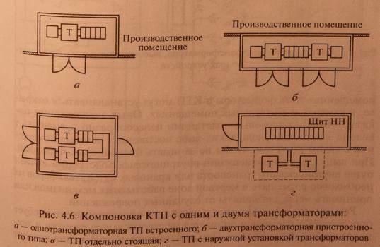 Компоновка подстанций, правила выбора оборудования и установки