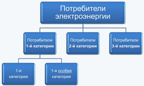 Категории надежности электроснабжения: 1, 2, 3 категория, разновидности категорий, источники питания
