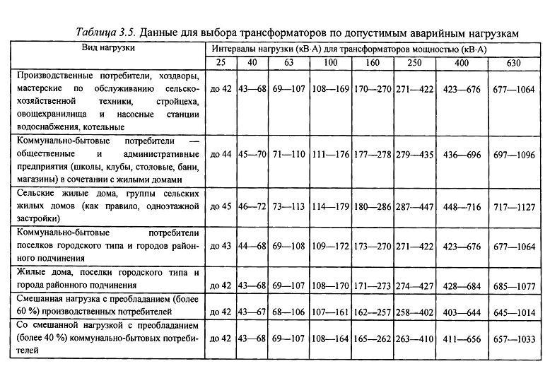 Выбор числа и мощности трансформаторов: принципы и правила