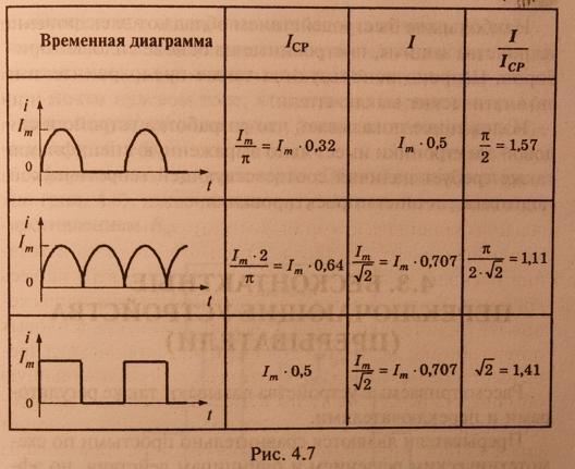 Устройства силовой электроники, принцип работы, решения, разновидности