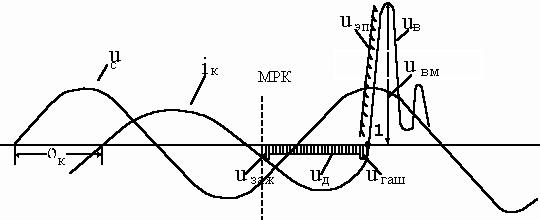 Характеристики электрических цепей при коммутации, формулы, процессы