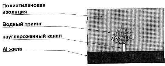 Диагностика и дефекты в кабельных линий: методы, контроль, анализ повреждений