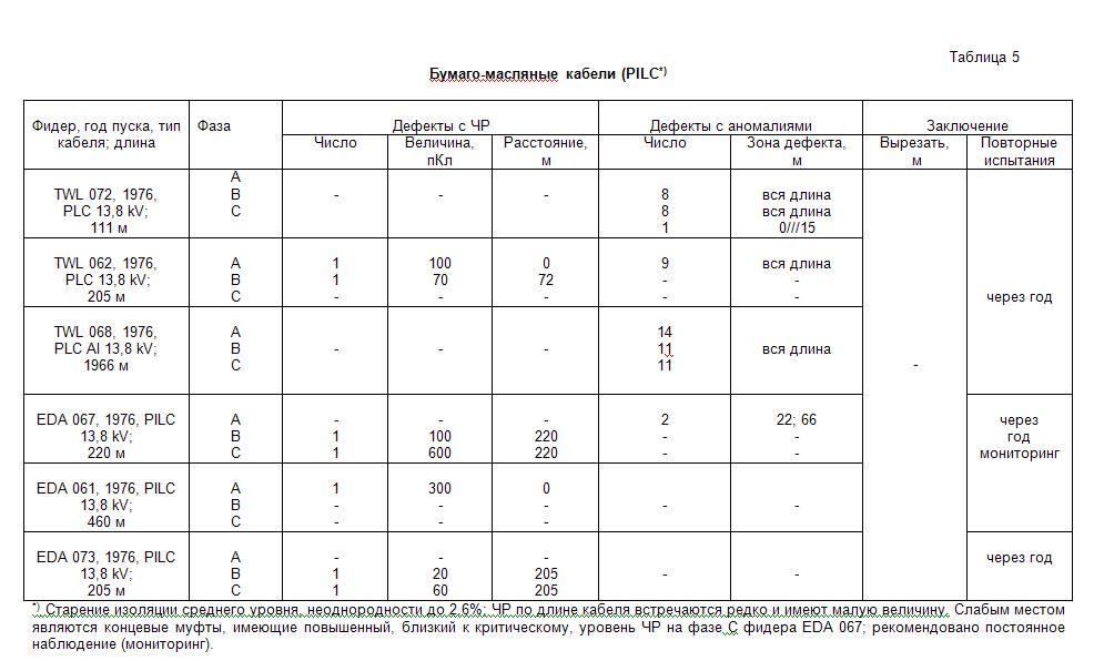 Результаты диагностики/испытаний кабельных линий 6 - 25 кВ, статистика, сводная таблица
