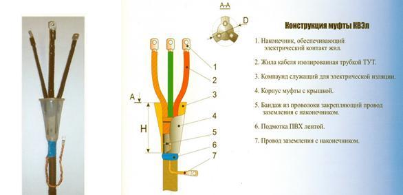 Рис. 12. Вид и элементы конструкции эпоксидной концевой муфты внутренней установки марки КВЭл для кабелей 6-10 кВ с бумажной изоляцией
