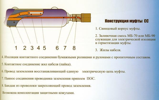 Рис. 10. Элементы конструкции соединительной свинцовой муфты марки СС для кабелей 6-10 кВ с бумажной изоляцией