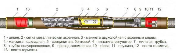 """Рис. 16. Термоусаживаемая соединительная муфта фирмы """"Термо-фит"""" для одножильных кабелей 10 кВ марки 10СТпОМ."""