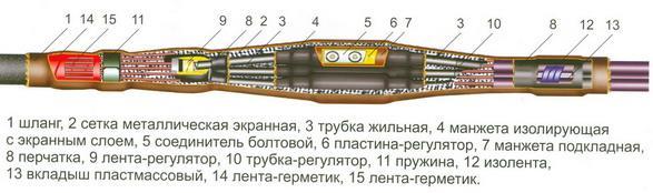 """Рис. 17. Термоусаживаемая переходная соединительная муфта фирмы """"Термофит"""" для соединения трехжильных кабелей с бумажной изоляцией и трех одножильных кабелей с пластмассовой изоляцией на напряжение 10 кВ марки 10СТпП."""