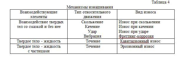 Причины отказа систем: характеристики отказов, классификация, стадии износа