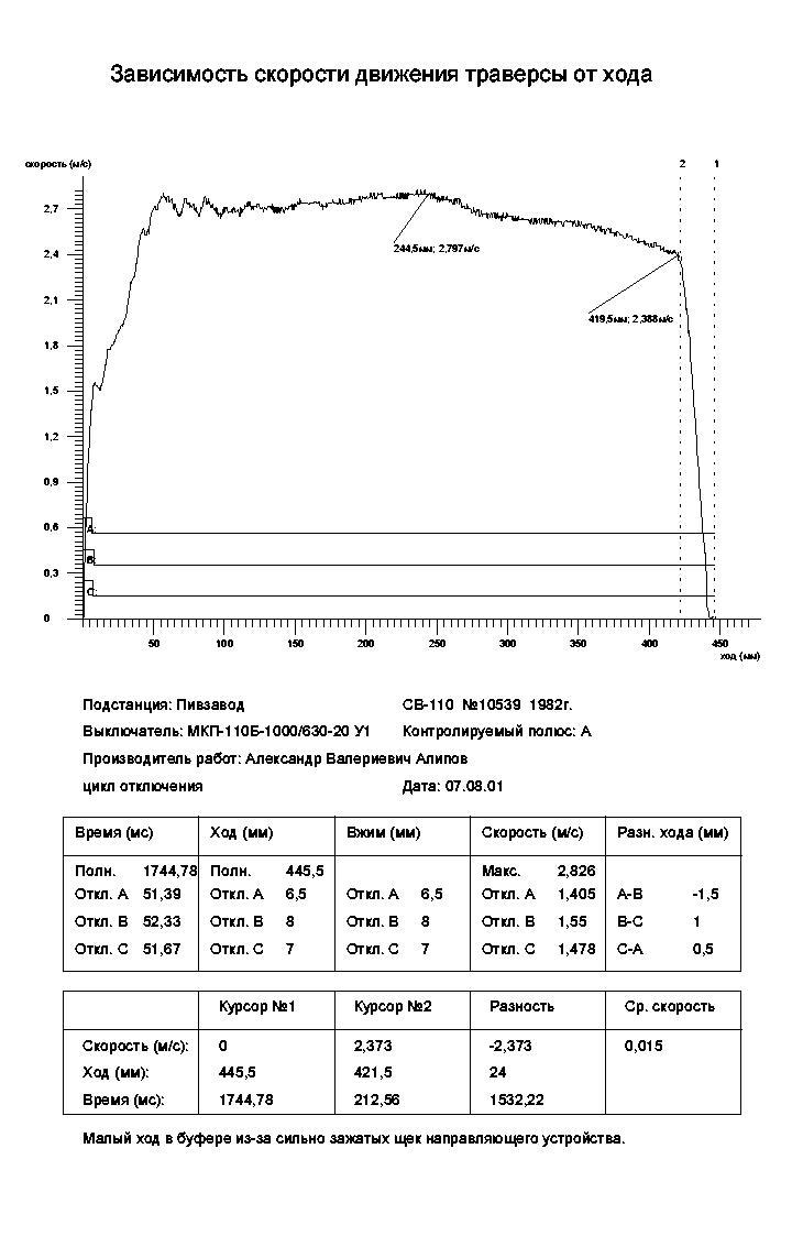 Испытания высоковольтных выключателей и их отказы: графики-зависимости, характеристики, прибор ПКВ