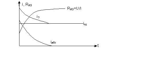 Измерение сопротивления изоляции: формула, физический смысл, прибор