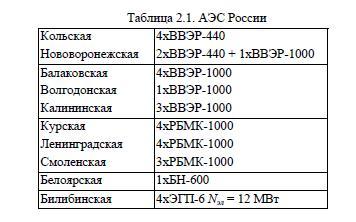 Выработка электроэнергии на АЭС, атомные электростанции России, виды реакторов, аварийные режимы