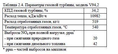Параметры газовой турбины, модель V94,2
