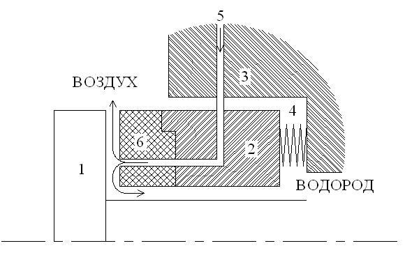 Система водородного охлаждения генератора, принципы, уплотнение генераторов