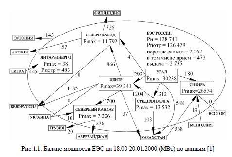 Баланс мощности ЕЭС на 18.00 20.01.2000 (МВт) по данным
