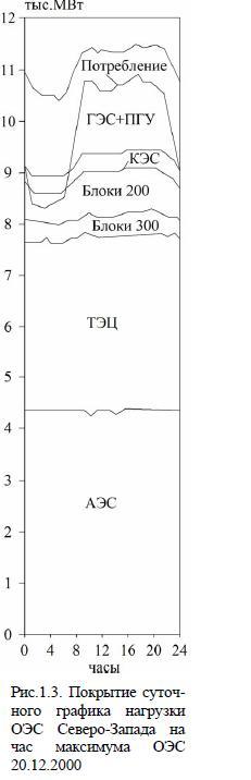 Покрытие суточ- ного графика нагрузки ОЭС Северо-Запада на час максимума ОЭС