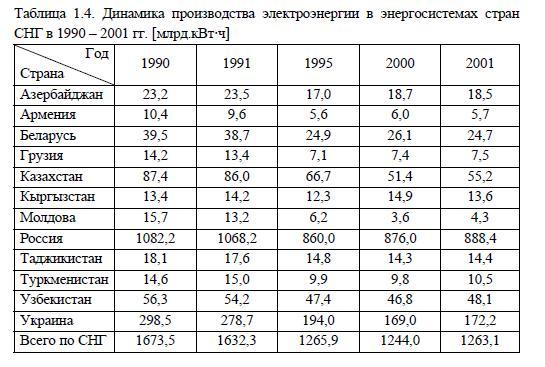Динамика производства электроэнергии в энергосистемах стран СНГ