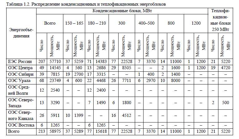 Распределение конденсационных и теплофикационных энергоблоков