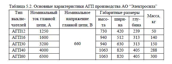Основные характеристики АГП