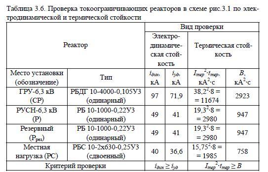 Проверка реакторов на электродинамическую и термическую стойкость