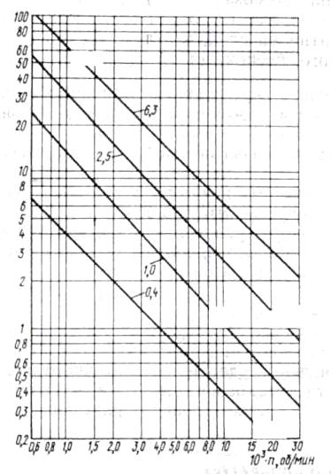 Общее положение по измерению вибраций электрических машин