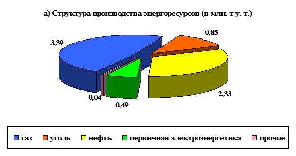 структура энергоресурсов