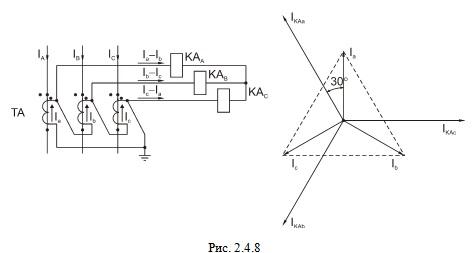 Соединение трансформаторов тока в треугольник, а обмоток реле в звезду