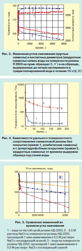 Взаимодействие силиконовых электроизоляционных материалов