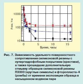Результаты измерений статических