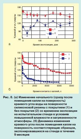 Результаты измерений статических углов смачивания и углов скатывания на поверхностях различных гидрофобных материалов