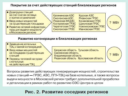 московская энергосистема 2
