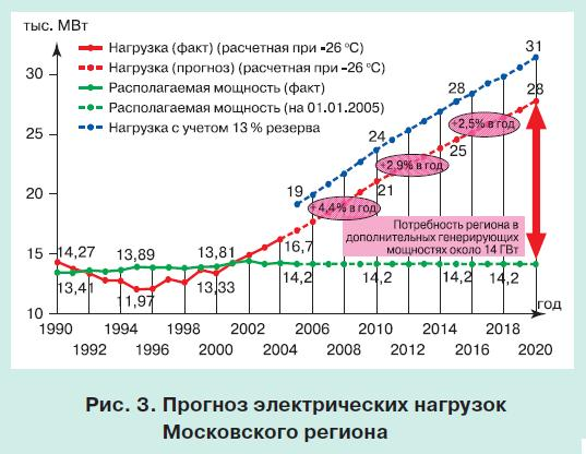 московская энергосистема 3