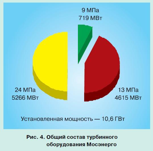 московская энергосистема 4