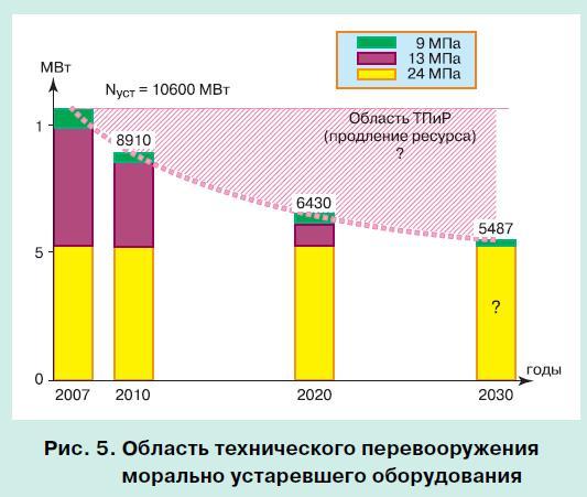 московская энергосистема 5