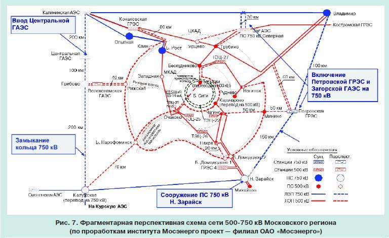 московская энергосистема 7