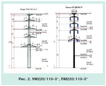 стальные многогранные опоры 3