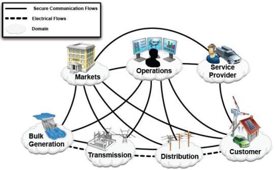 Развитие нормативного и методического обеспечения надежности сложных энергосистем и энергообъединений в условиях либерализованной энергетики
