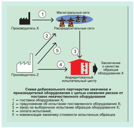 Закупки оборудования и надежность энергосистем 1