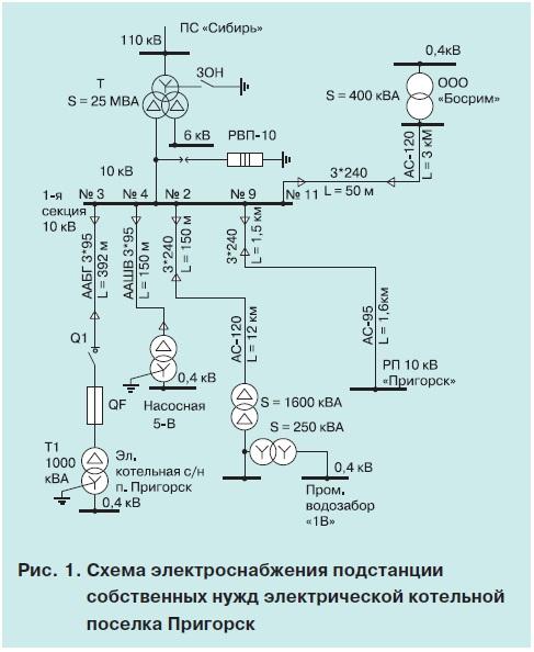 Электромагнитная обстановка 1