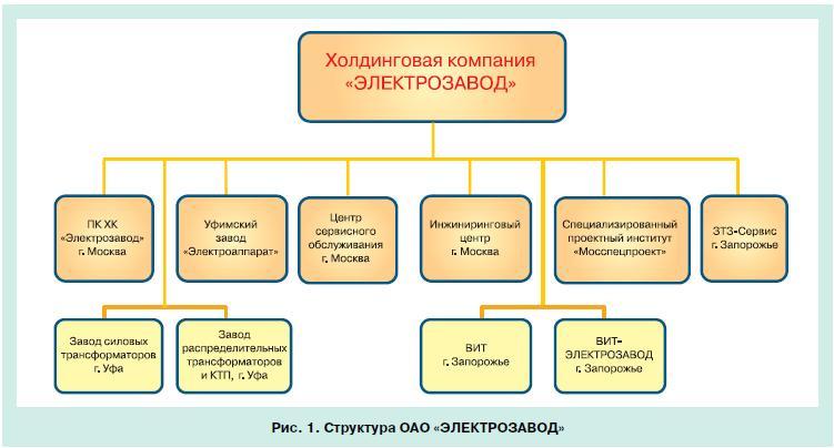 инвестиционные программы компании электрозавод 1