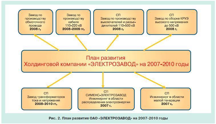 инвестиционные программы компании электрозавод 2