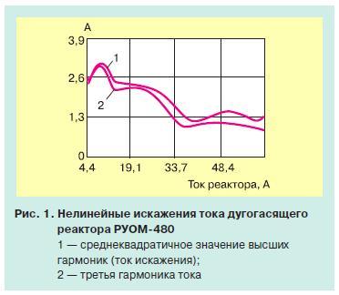 реактор руом 2