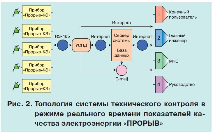 Территориальная система мониторинга показателей качества электроэнергии 3