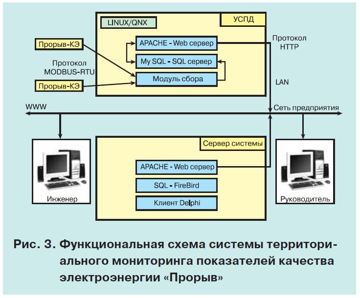 Территориальная система мониторинга показателей качества электроэнергии 4