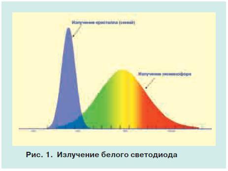 характеристики светодиодов 1