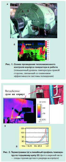 Надежность турбогенераторов 1